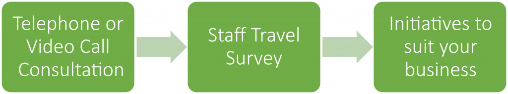 Our Process: Telephone or video call consulation>Staff Travel Survey> initiatives to suit your businesses
